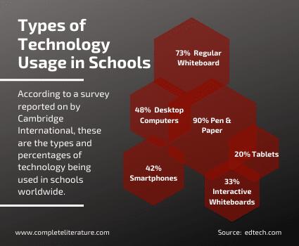 technology in the classroom is necessary