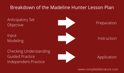 madeline hunter lesson plan