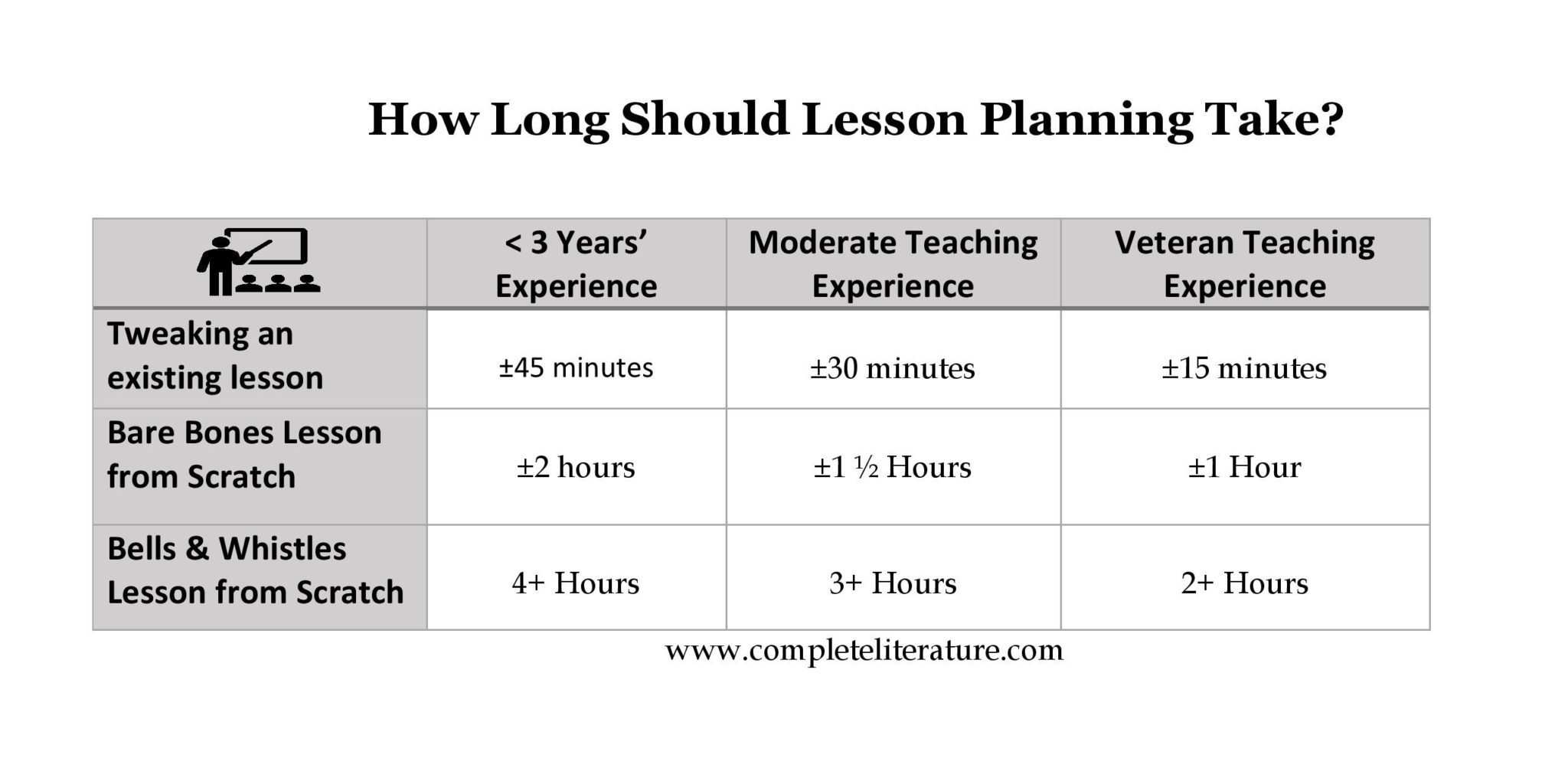 How Long Should Lesson Planning Take?